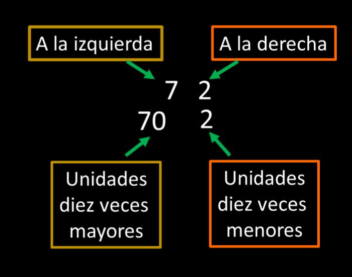 principio_numeración