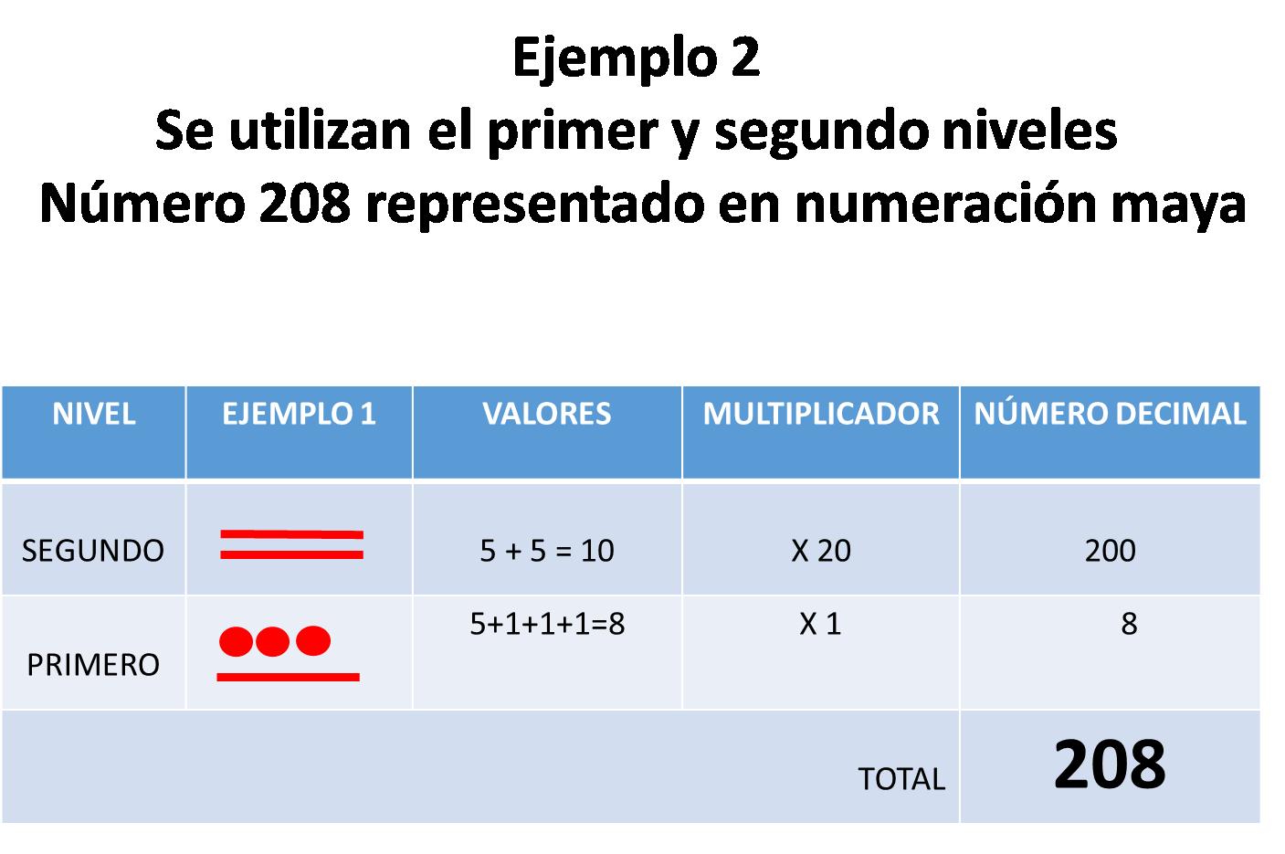 Sistema de numeración maya | matematicas para ti
